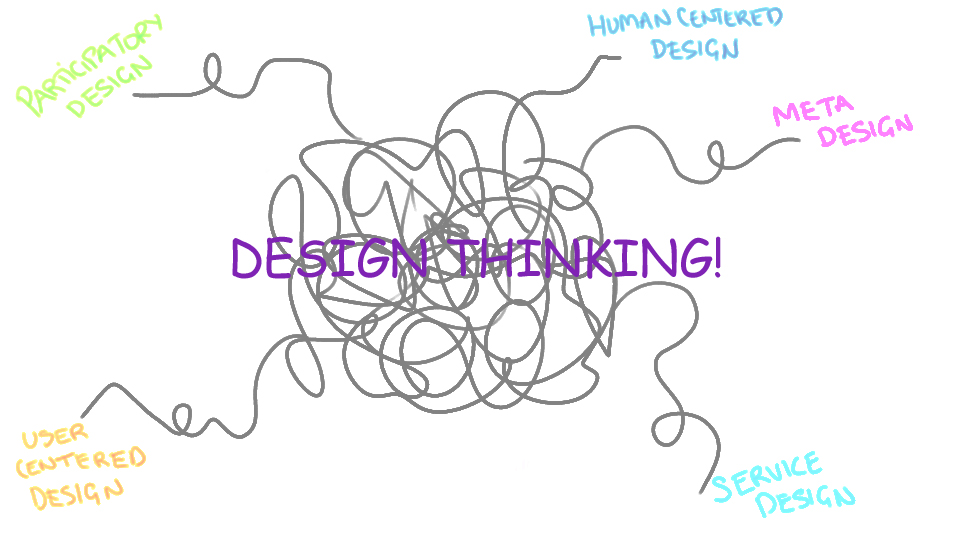 A Brief History of Design Thinking: The theory [P1] | I think ∴ I