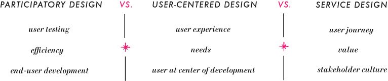 User Centered Design I Think I Design