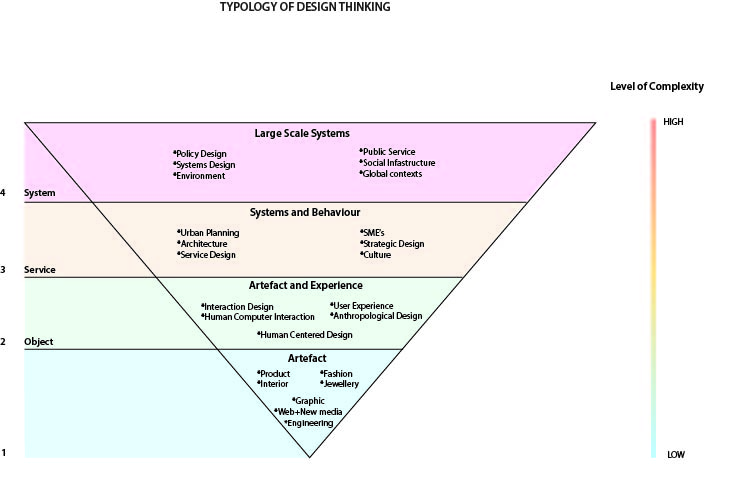 Typology of DT. inverted